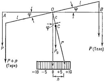 Схема равноплечных рычажных весов