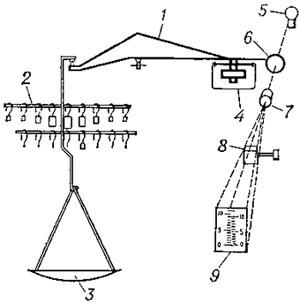 Схема одноплечных аналитических весов